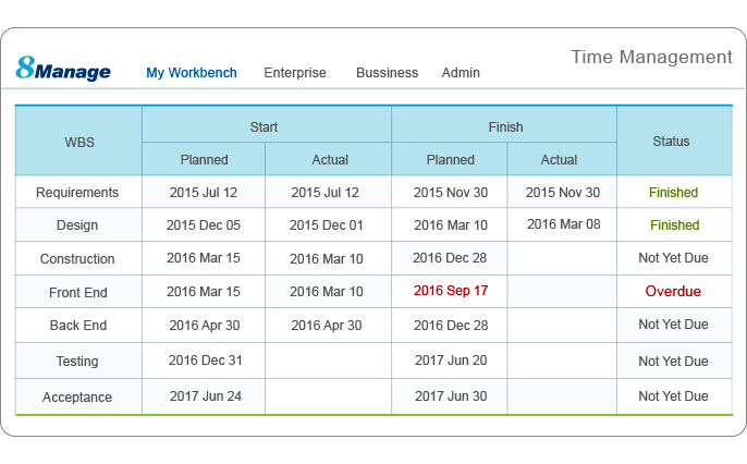 Project Schedule and progress management