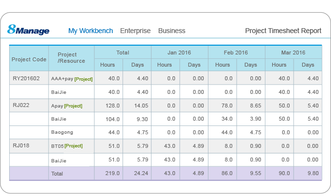 8MSaaS Project Time Report